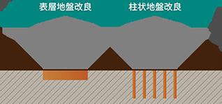 地盤調査・改良